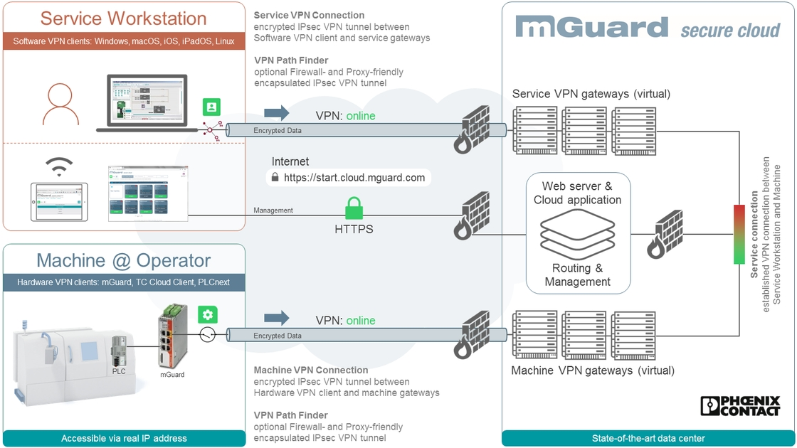 mGuard Secure Cloud architecture